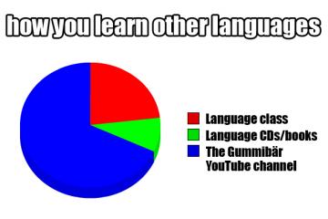 learn other languages the gummy bear song i am a gummy bear gummibär gummybear international youtube youtuber